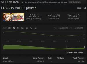 Dragon Ball FighterZ: il picchiaduro numero uno su Steam